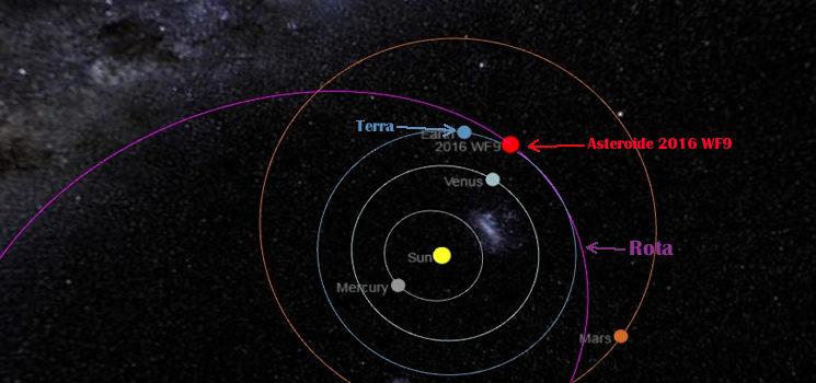 Monitoramento do Asteroide 2016 WF9 em tempo real, será o fim da humanidade?