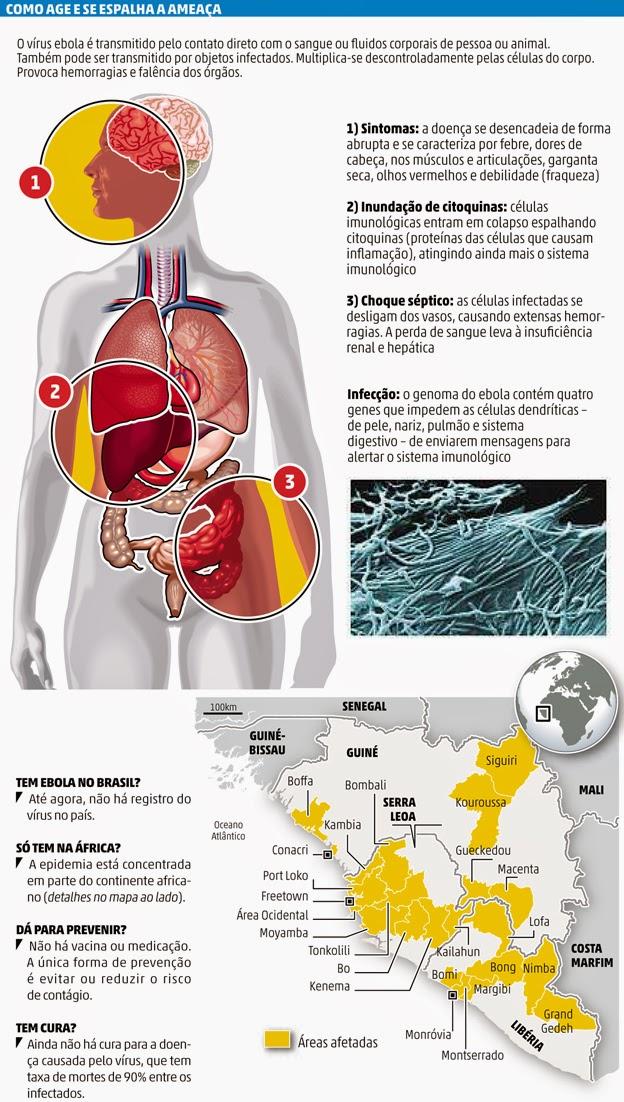 tabela da ebola